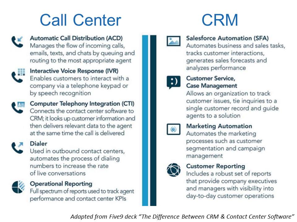 Call Center vs CRM