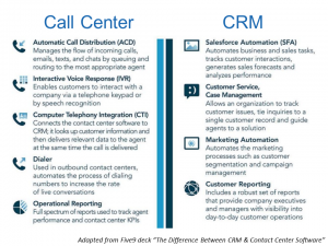 Call Center vs CRM