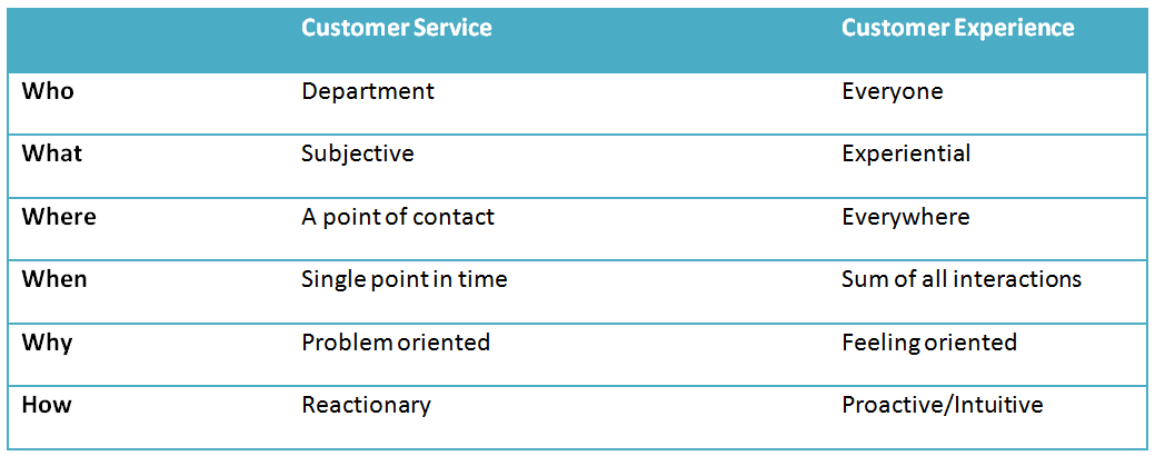 Customer Service vs. The Customer Experience