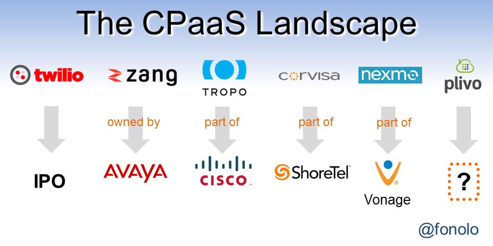 The CPaaS Landscape