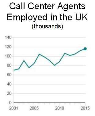 UK CSR Employment