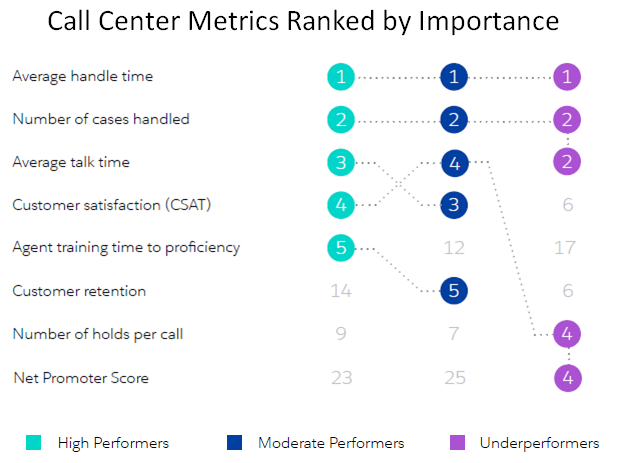 Call Center Metrics Ranked by Importance