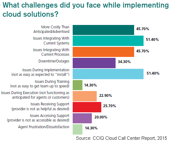 Cloud Call Center Challenges