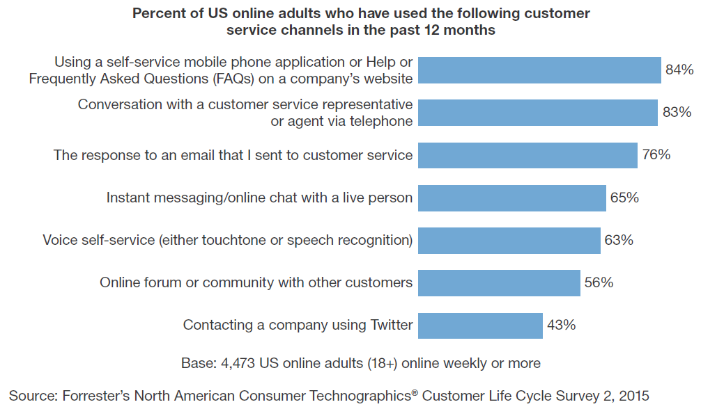Survey of Channel Use - Forrester