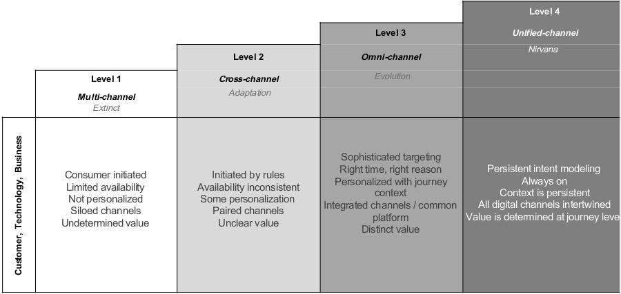 24-7-multi-channel-diagram