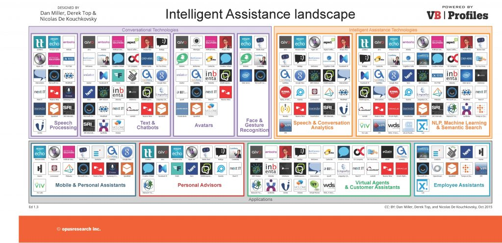 Intelligent Assistance Industry Map