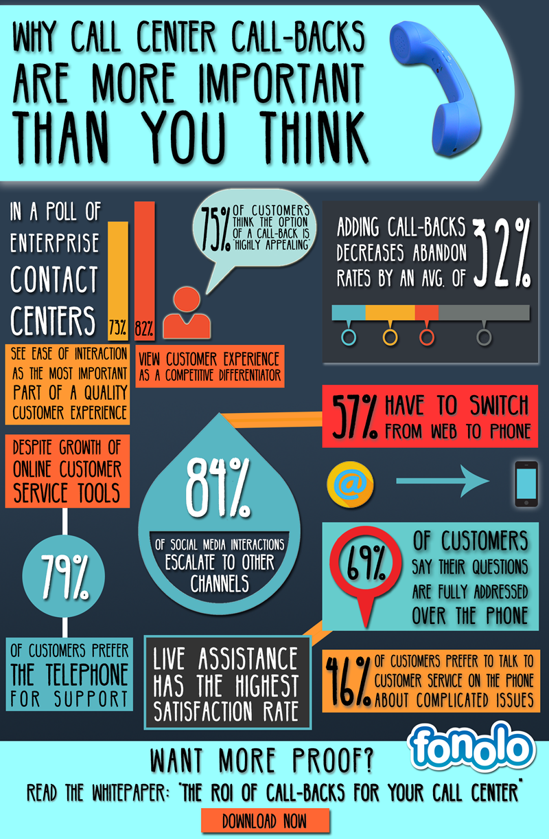 Why Call Center Call-Backs Are More Important Than You Think [Infographic]