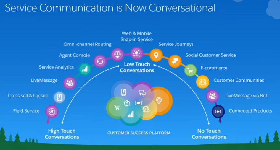 Embracing Conversational Commerce