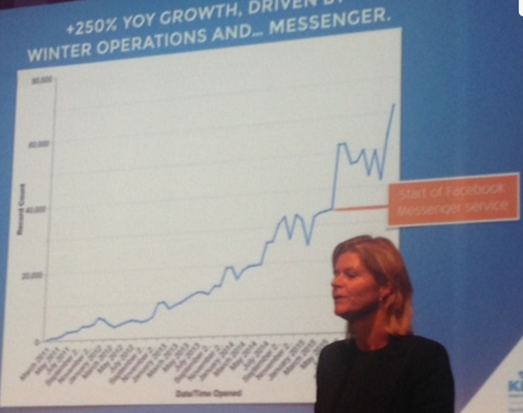 KLM Messaging Growth