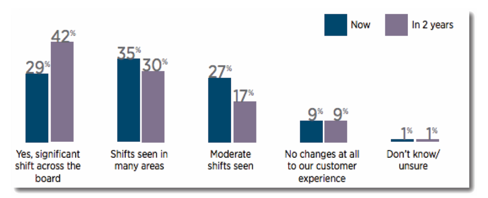 Data Analytics Still Two Years Away from Transforming the Customer Experience