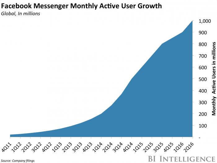 Facebook Messenger Growth