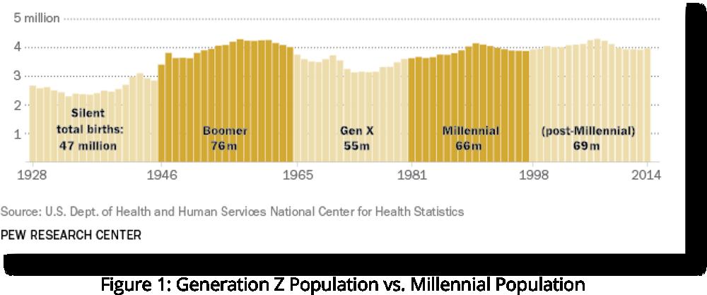 Generation Z Population vs. Millennial Population