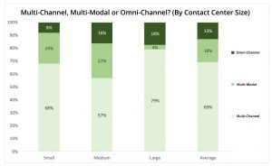 Omni-Channel Communications