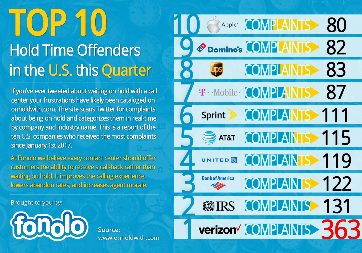 Winter Blues Top 10 Hold Time Offenders this Quarter