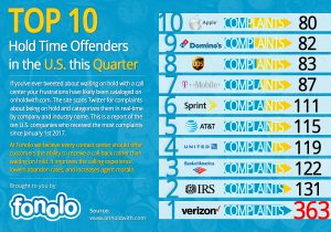 Winter Blues: Top 10 Hold Time Offenders this Quarter