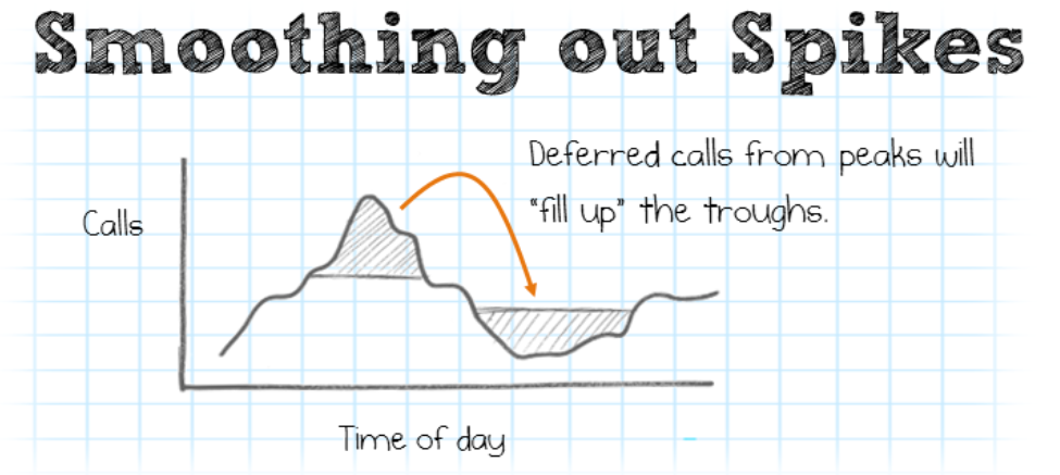 Is Your Call Center Spiking on Monday's? Here's a Solution for You