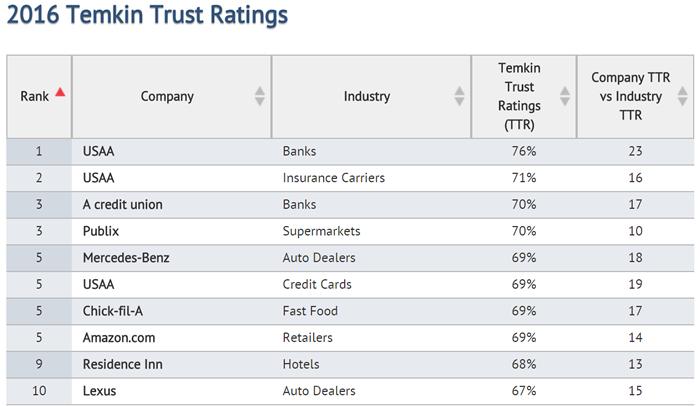 Temkin Trust Ratings