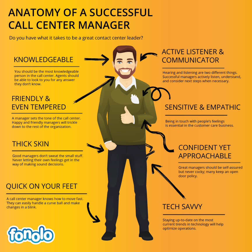 The anatomy of a successful call center manager infographic