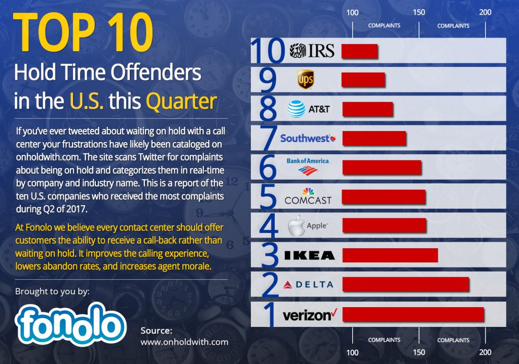 Top 10 OnHoldWith Offenders this Quarter