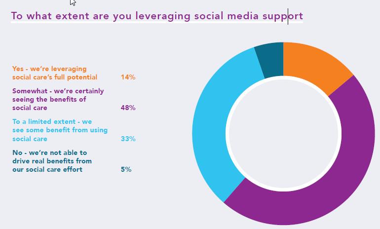 Using Social Media Support