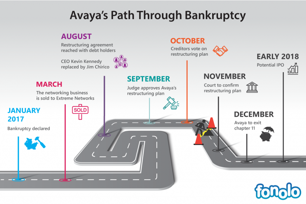 Avaya's Path Through Bankruptcy
