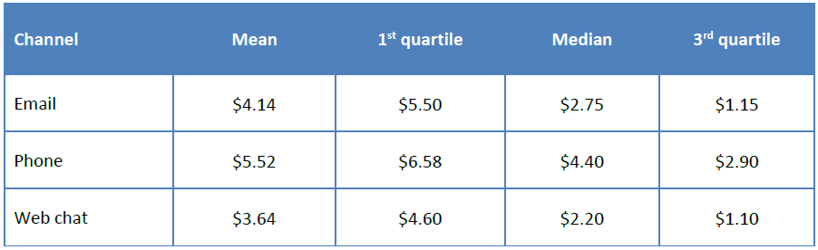 CBabel - cost per interaction