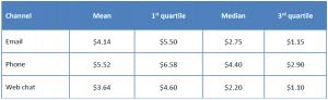 Cost Per Interaction