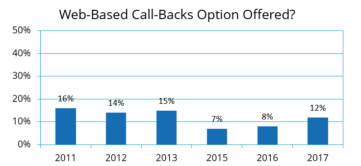 ContactBabel Click to Call-Back Year Over Year