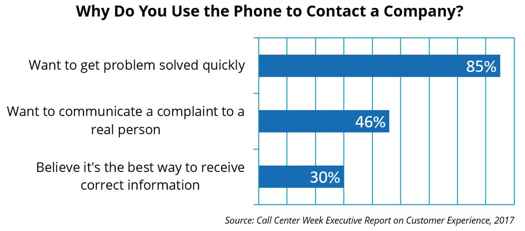 Why Call a Company