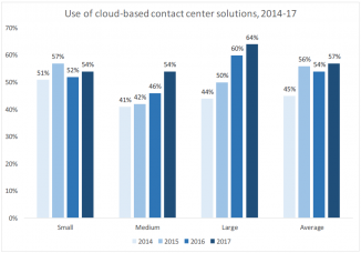 Cloud Penetration by Year