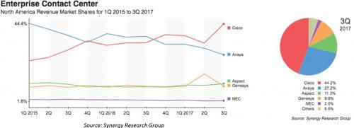 Synergy CCtr Marketshare Chart