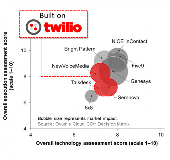 Ovum Matrix Twilio Highlight