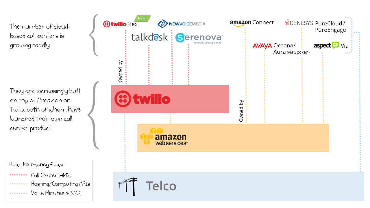 The Twilio / Amazon 'Stack' Will Dominate the Next Call