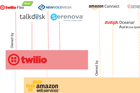 The Twilio Amazon 'Stack' Will Dominate the Next Call Center Era