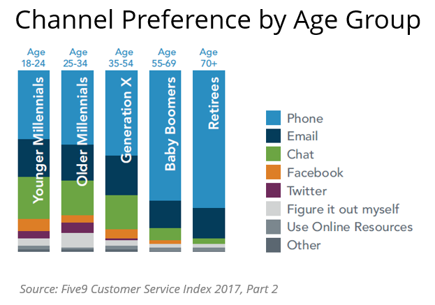 Channel Preference by Age