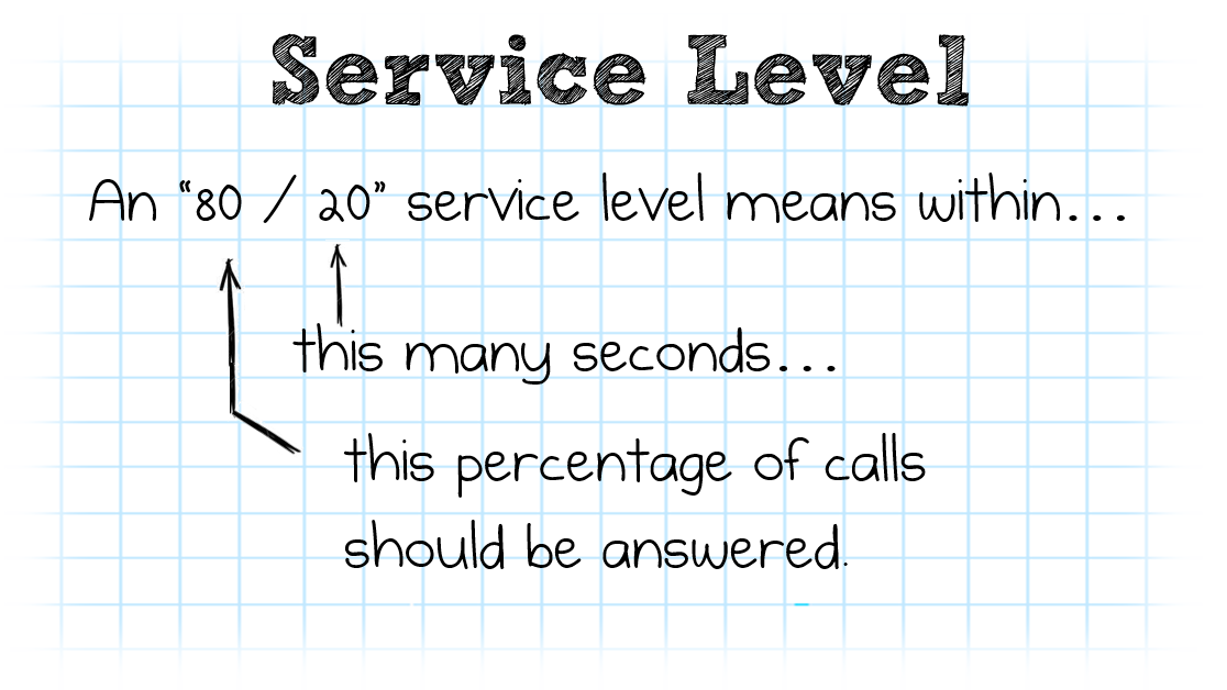 Definition of 80-20 Service Level in a call center