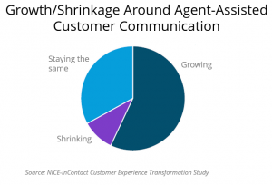 Growth of Agent-Assisted
