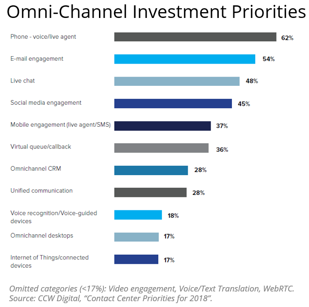 Omni-Channel Investment
