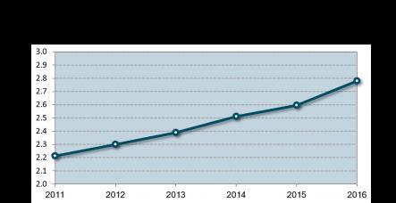 Agent Employment graph