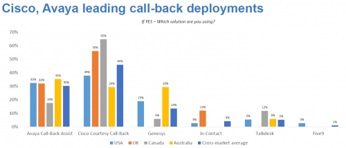 Call-Back Popularity by Vendor and Region  graph