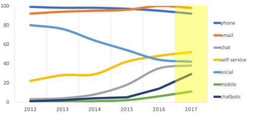 Channel Adoption Over Time graph