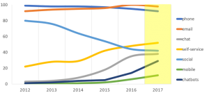 Channel Adoption Over Time