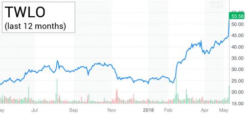 Twilio Earnings graph