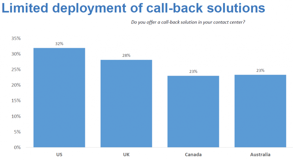 Ryan Strategic Advisory Limited deployment of call-back solutions
