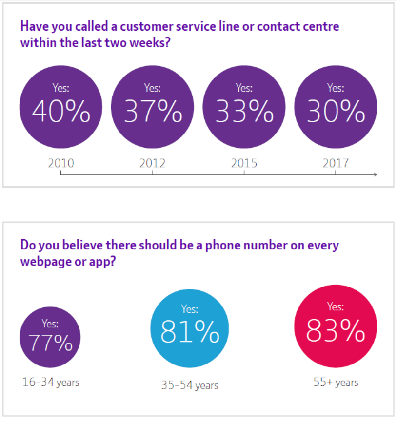 Eight key trends to transform your digital customer experience report