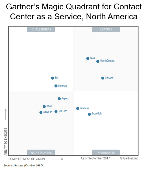 Gartner's Magic Quadrant for CCaaS Graph