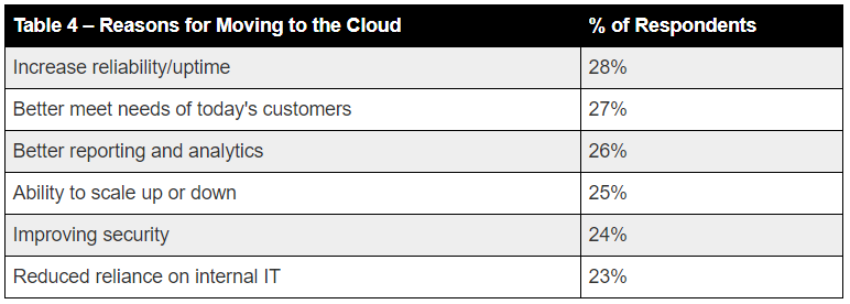 Graph: Reasons for Moving to Cloud
