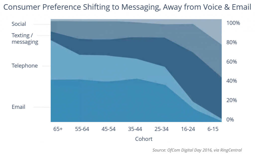 Channel Preferences by Cohort