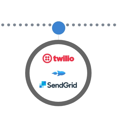 Twilio Acquires SendGrid