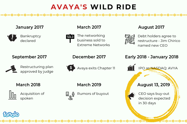Avaya Timeline through bankruptcy update August 2019